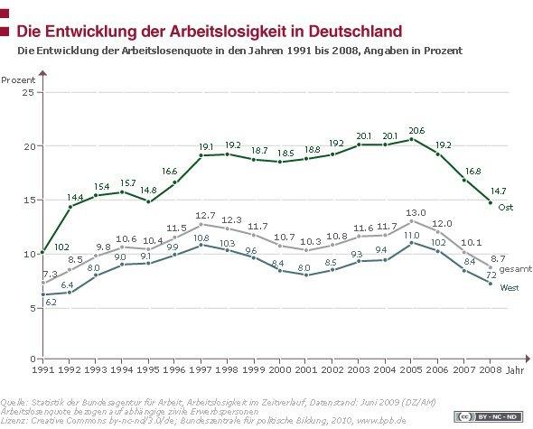 Arbeitslosigkeit in Deutschland – bpb, CC BY-NC-ND 3.0